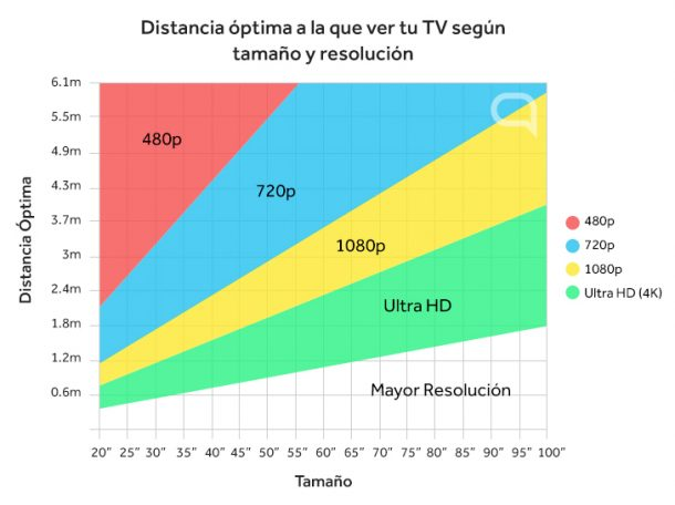 distancia-optima-tv